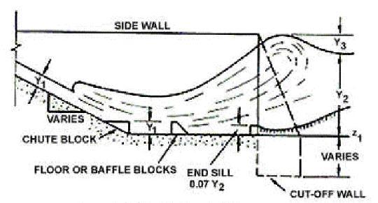 HY8:Saint Anthony Falls (SAF Stilling Basin) - XMS Wiki