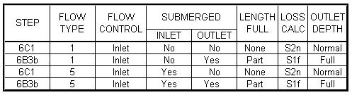 HY8:Inlet Control Computations - XMS Wiki