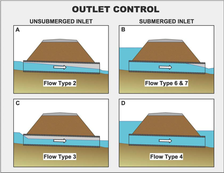 submerged and unsubmerged natural hydraulic jumps Dissolved oxygen concentrations in natural such as hydraulic jumps downstream of low-head formed as the hydraulic jump shifted from submerged to unsubmerged.